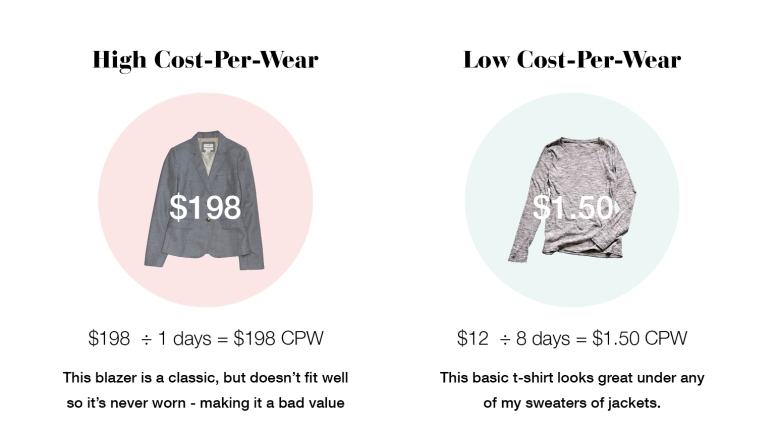 High vs Low Cost Per Wear